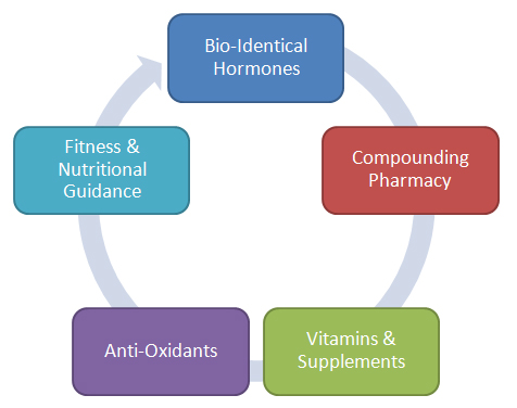 Hormone Therapy Program Model